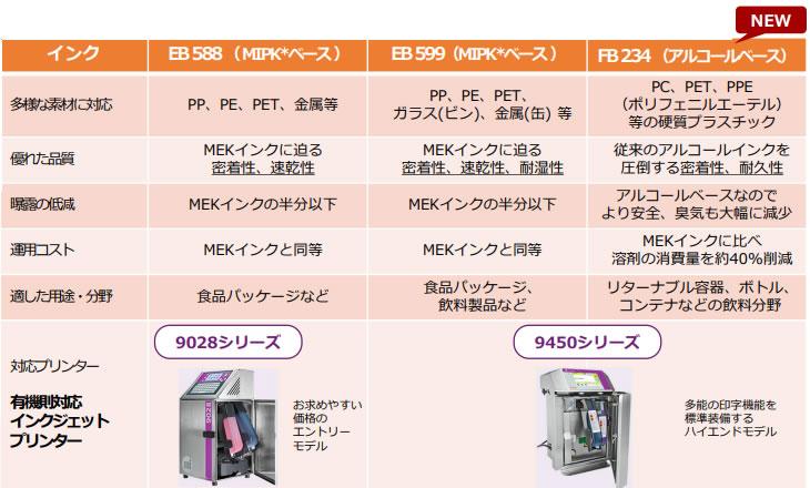 MIPKベースのEB588/599インク、アルコールベースのEB234